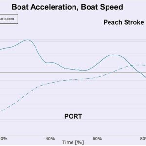 Boat Acceleration/Speed