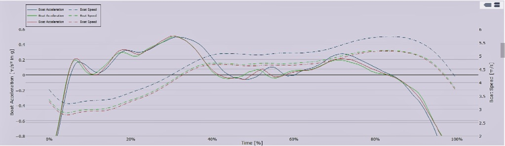 Quiske Boat Acceleration Curve